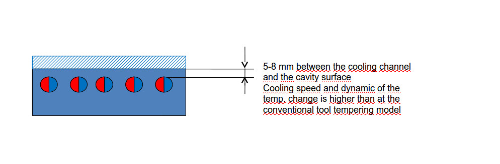 Variotherm cooling